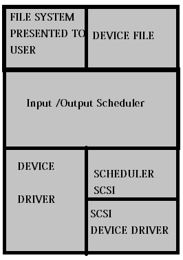 Block device input output structure