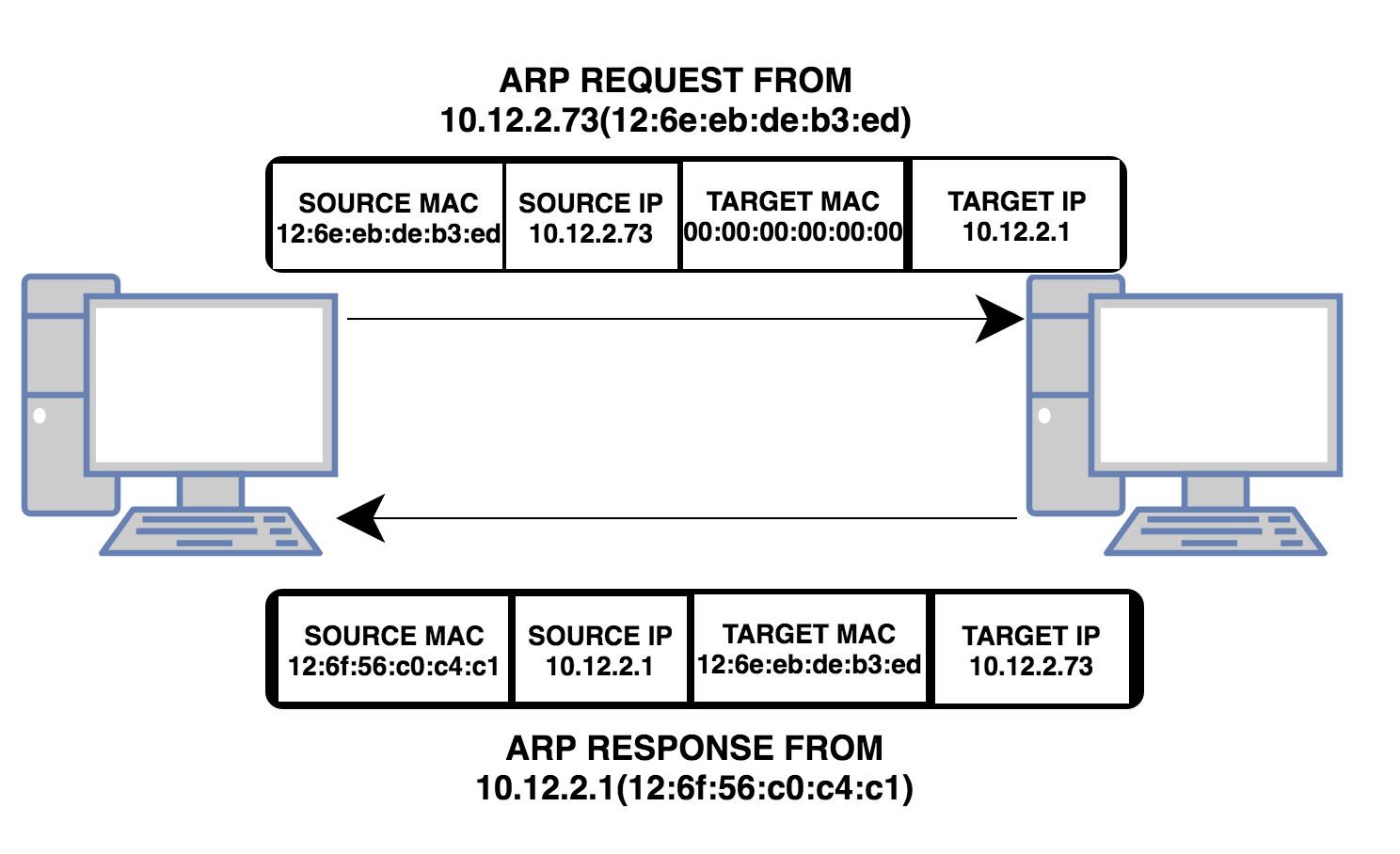 ARP Request and Response Pattern