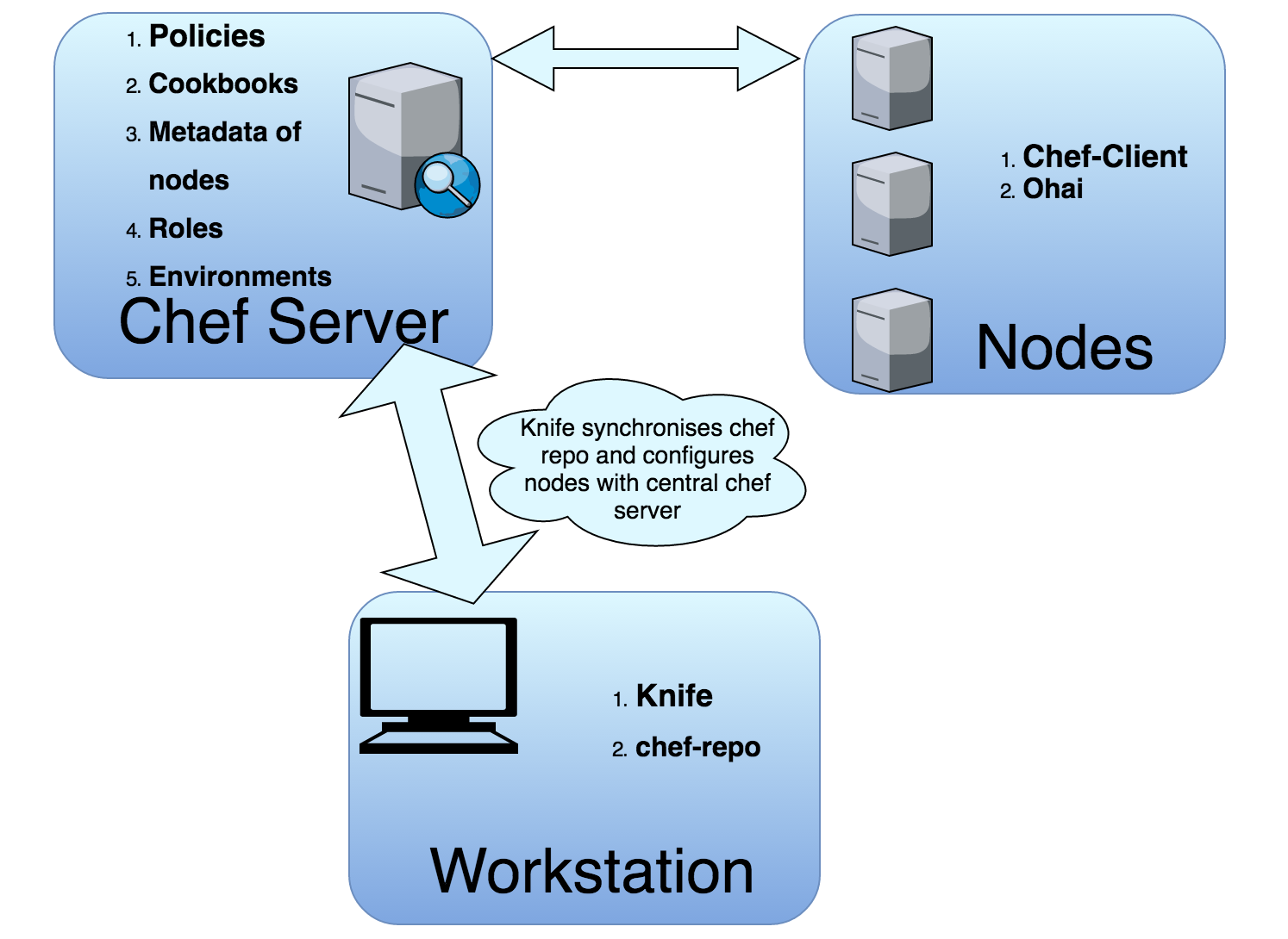 Chef Server, workstation, and nodes
