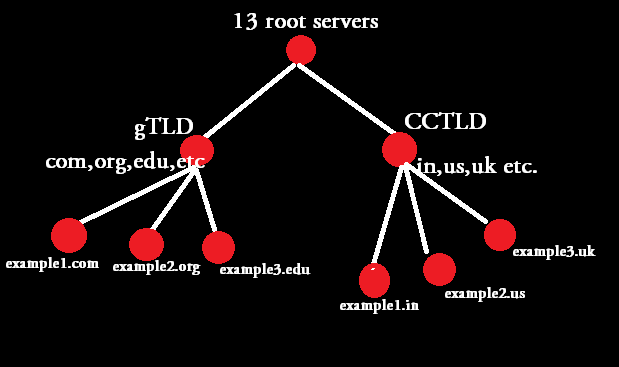 DNS hierarchy structure