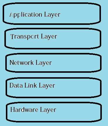 Different Layers of TCP