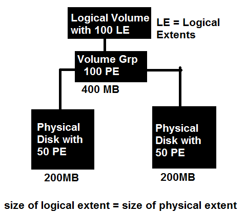 Linear logical volume management