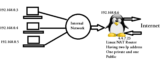 Network Address Translation using Linux