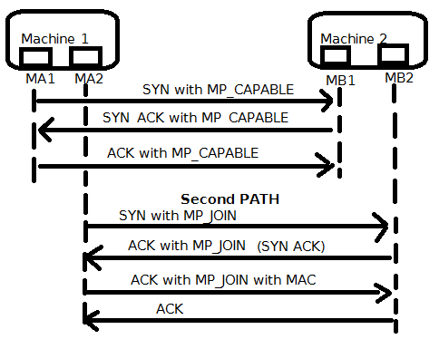 Multi Path TCP handshake