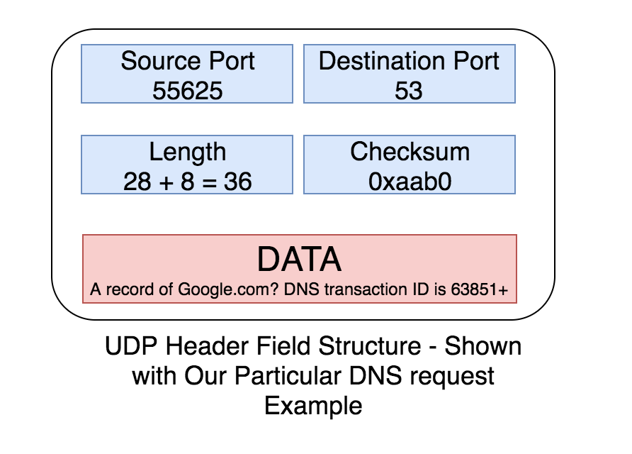 UDP Header Fields