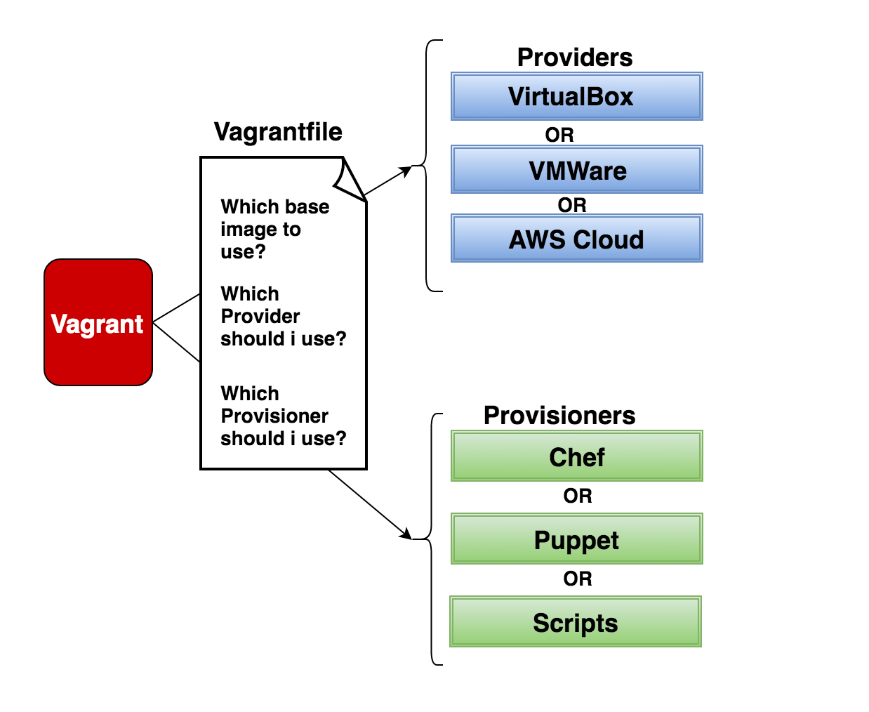 Vagrant Workflow Explained