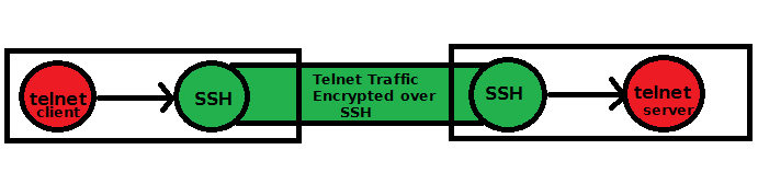 SSH Port Forwarding in Linux: Configuration and Examples