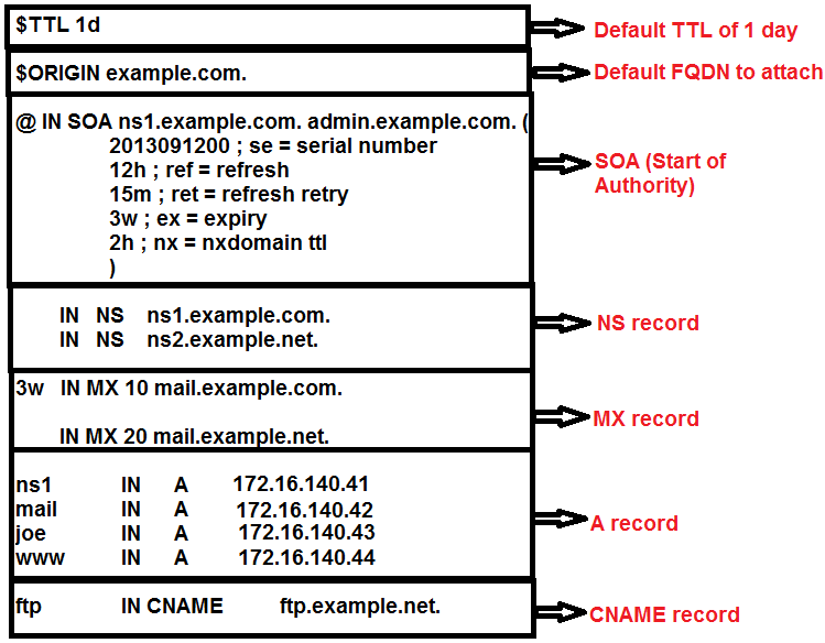 example dns zone file