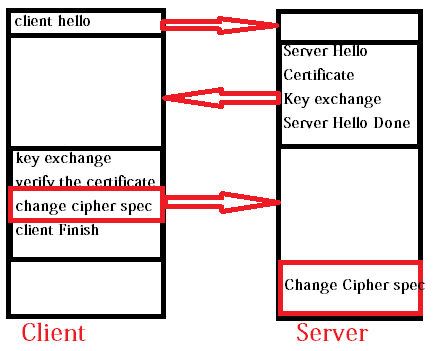 change cipher spec protocol in ssl