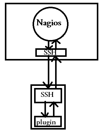 What is Nagios: An Introduction to enterprise level server