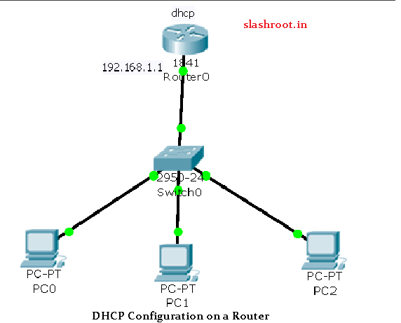 router as a dhcp server