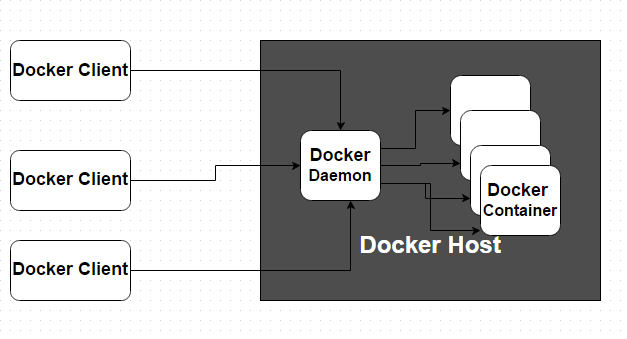 Docker Client Server Architecture