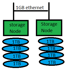 gluster storage with two node servers