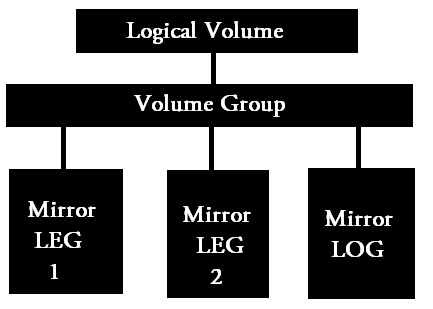 mirroring of logical volume