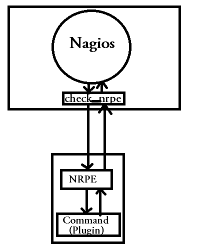 nagios checks using nrpe