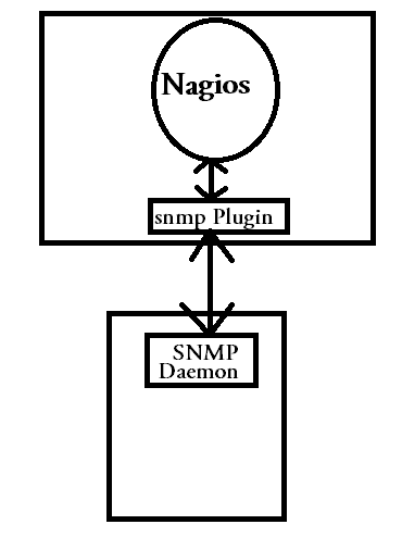 monitoring remote host using snmp