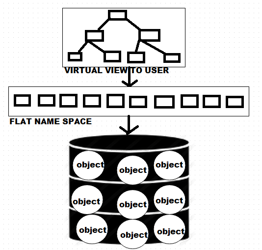 Object Storage Flat Name Space and virtual View to user