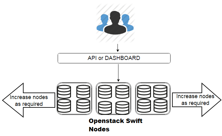 swift object storage