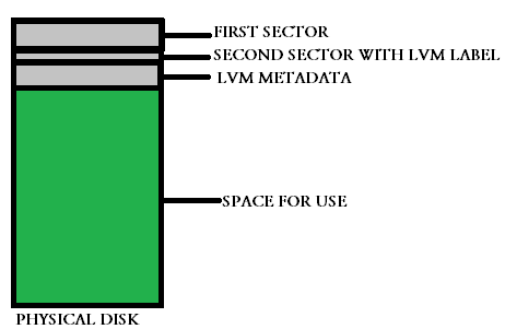 contents of a lvm physical disk