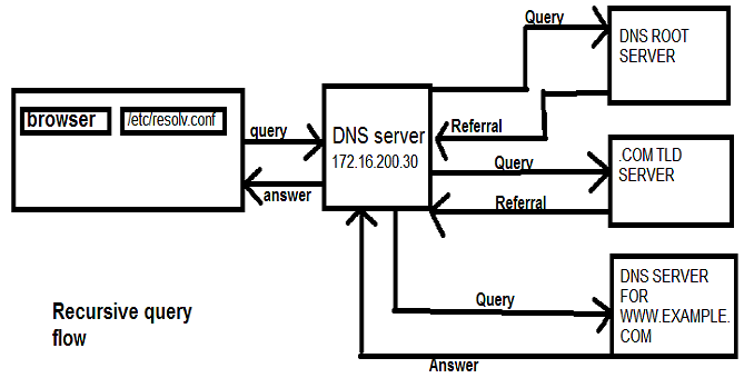 difference between iterative and recursive dns query