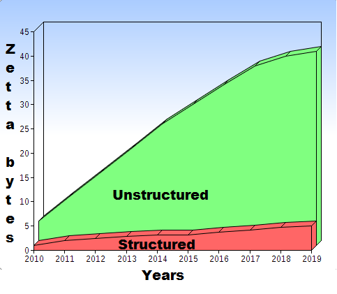 Growth of Unstructured Data per Year