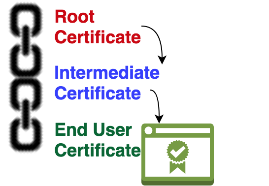 How Does SSL/TLS Chain Certificates and Its Validation work?