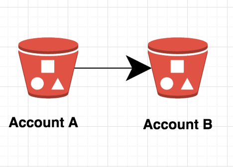 How to Copy Files from one s3 bucket to another s3 bucket in