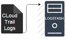 Integrate Cloudtrail Logs to Logstash