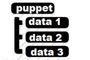 Puppet Hiera Tutorial with Example Configuration