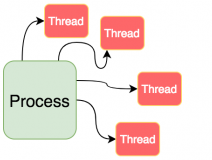 Processes Versus Threads