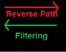 Reverse Path Filtering in Linux