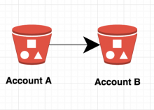 Copy files between s3 buckets in two different aws account