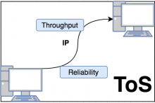 ToS & DS in IPv4