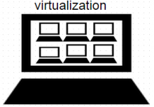 containers vs hypervisors