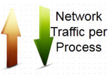 Network Traffic Per Process in Linux