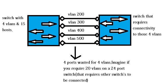 VLAN configuration in linux nic interface